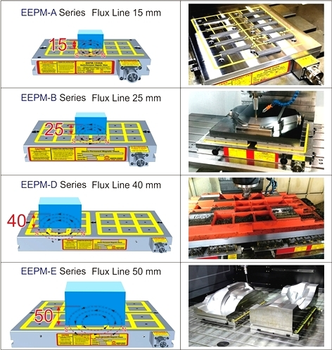 EEPM-A.B.D.E Series of electro-Permanent Magnetic Milling Chuck